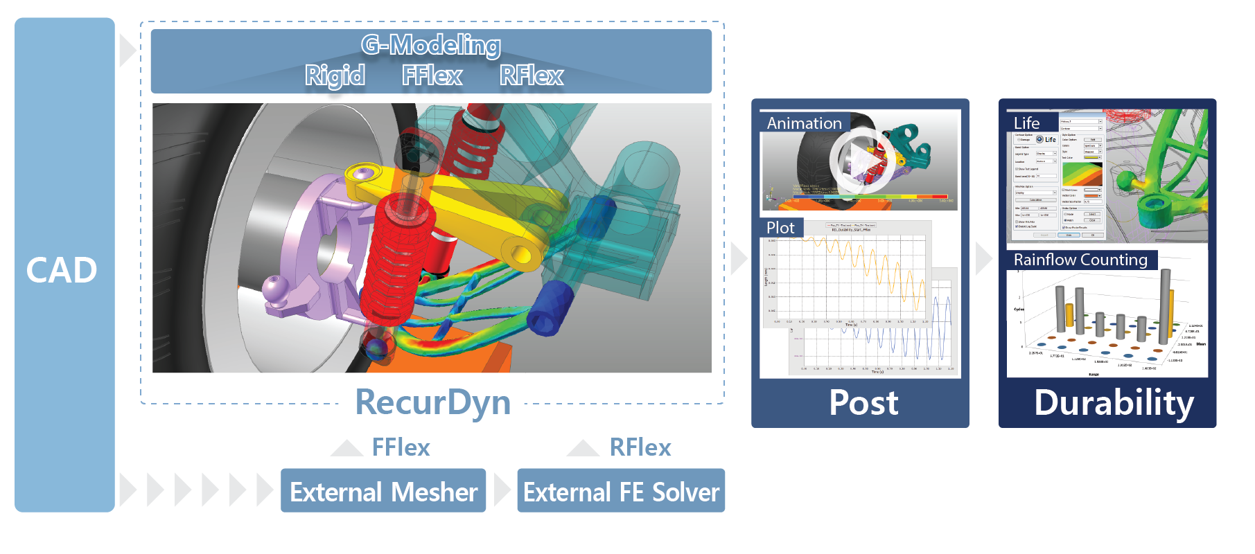 G-Modeling technology of RecurDyn for MFBD (FMBD)
