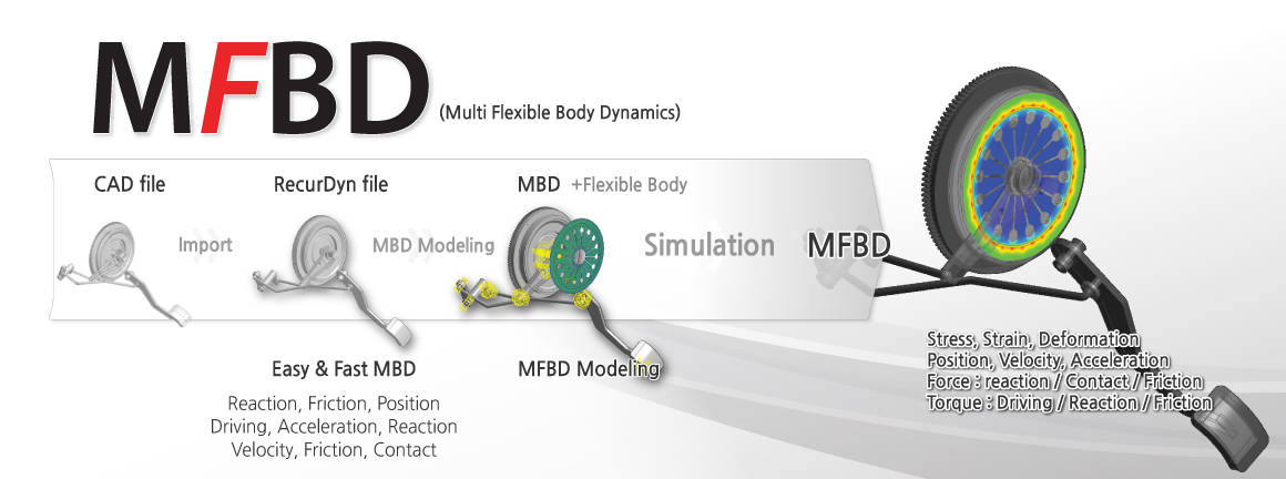 Flexible Multibody Dynamics (FMBD) | Multi Flexible Body Dynamics (MFBD)