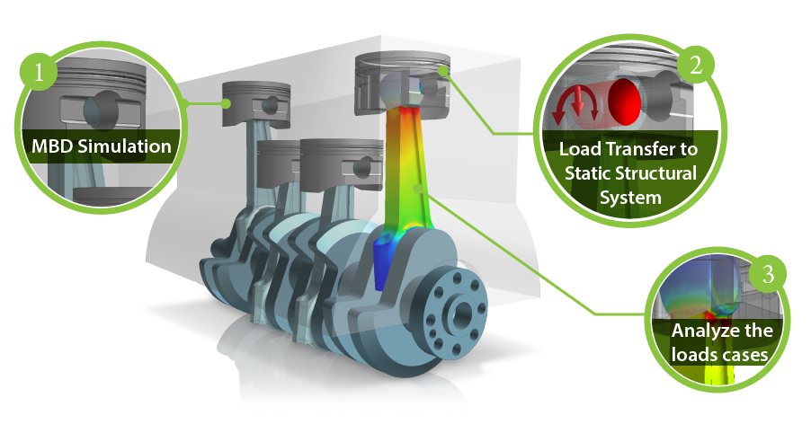 Automated and Intelligent Load Transfer for FEA - MultiBody Dynamics for ANSYS advantage 3