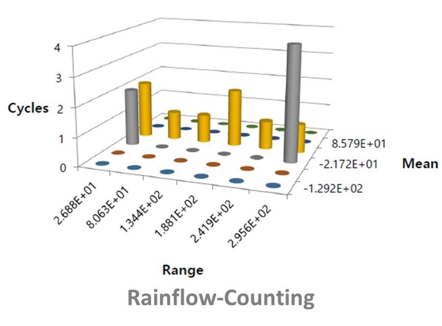 Rainflow counting in RecurDyn durability
