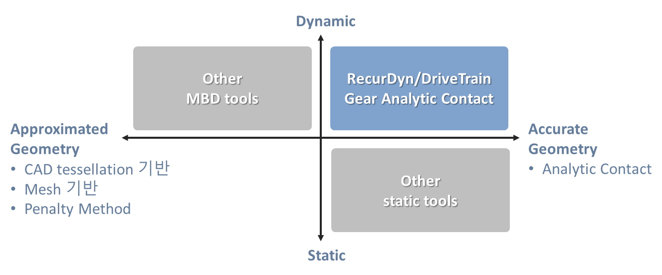 Advantages of Gear Analytic Contact of RecurDyn/DriveTrain (for gear simulation)