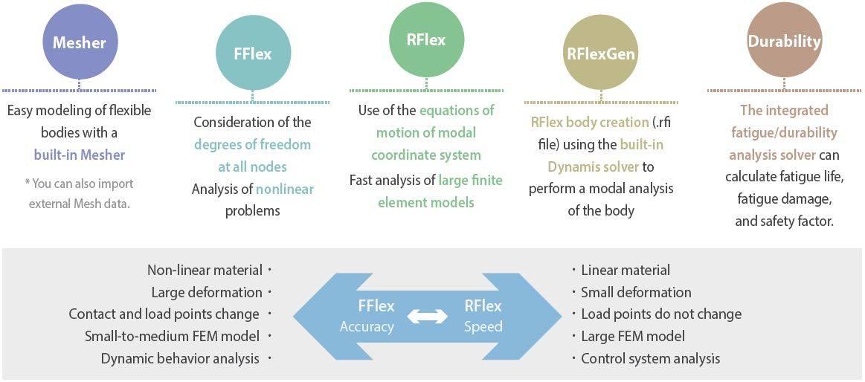 Advantages of FFlex and RFlex